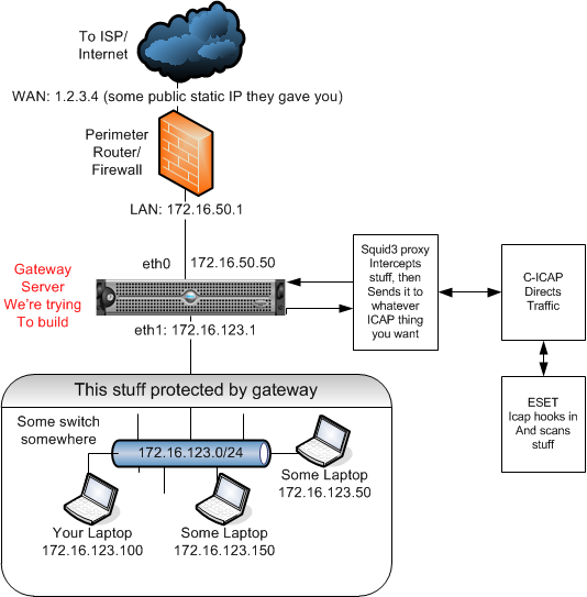 ESET icap squid gateway diagram